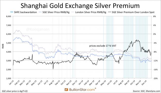 Shanghai Gold Exchange SGE silver premium