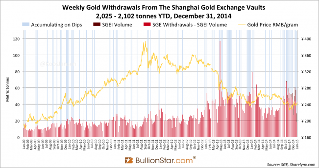 Shanghai Gold Exchange SGE withdrawals delivery 2014 week 53, dips