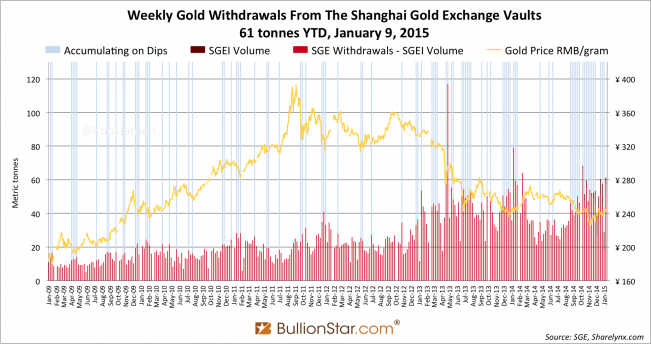 Shanghai Gold Exchange SGE withdrawals delivery 2015 week 1, dipsx