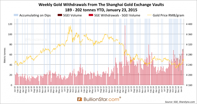 BOOM: SGE Withdrawals Week 3, 2015: 71 tonnes!