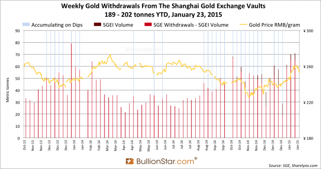 Shanghai Gold Exchange SGE withdrawals delivery only 2014 - 2015 week 3, dips