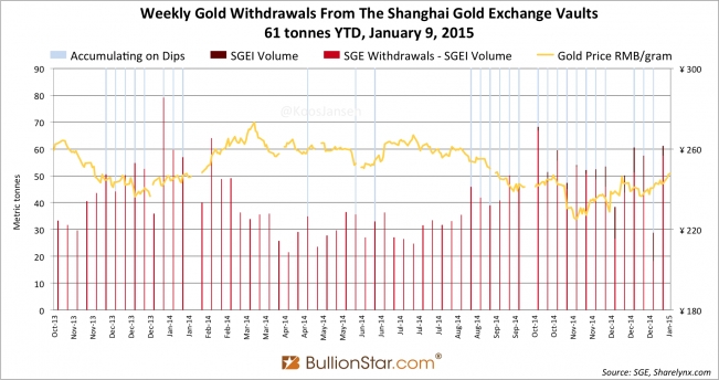 Shanghai Gold Exchange SGE withdrawals delivery only 2014 - 2105 week 1, dipsx
