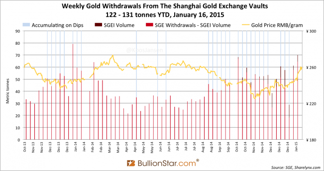 Shanghai Gold Exchange SGE withdrawals delivery only 2014 - 2105 week 2, dips