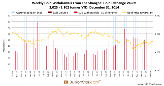 Shanghai Gold Exchange SGE withdrawals delivery only 2014 week 53, dips