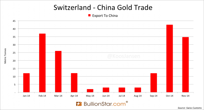 Switzerland China gold trade November 2014
