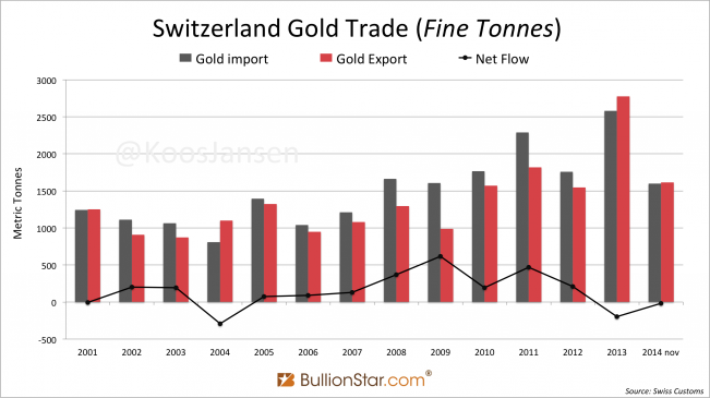 Switzerland gold trade 2011 2014 November