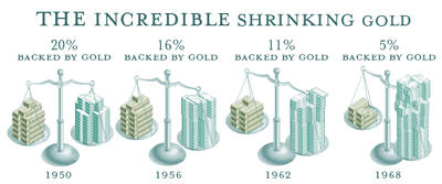 The Incredible Shrinking Gold dollar IMF