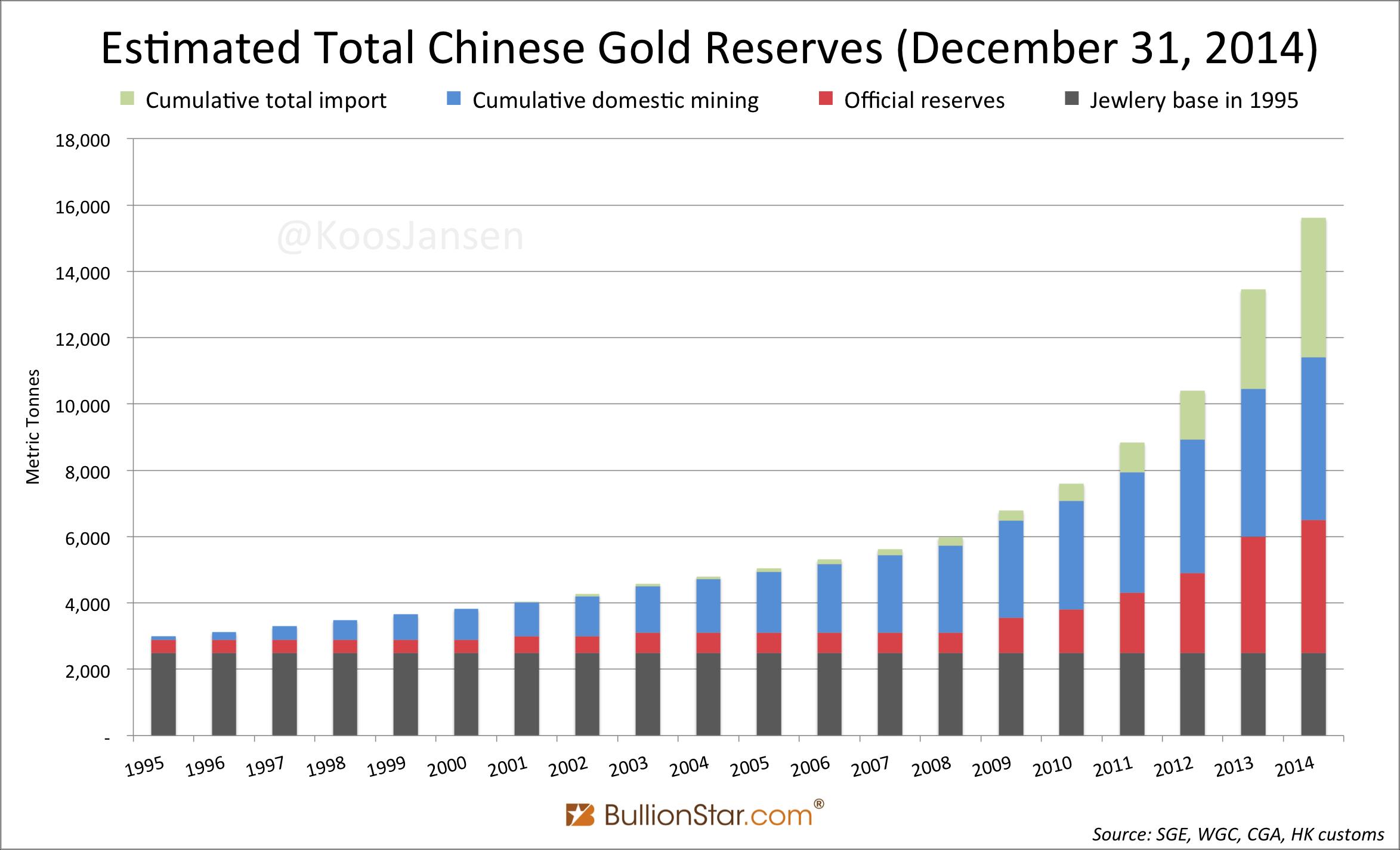 Chinese Lunar Year Gold Buying Frenzy Started - Koos Jansen