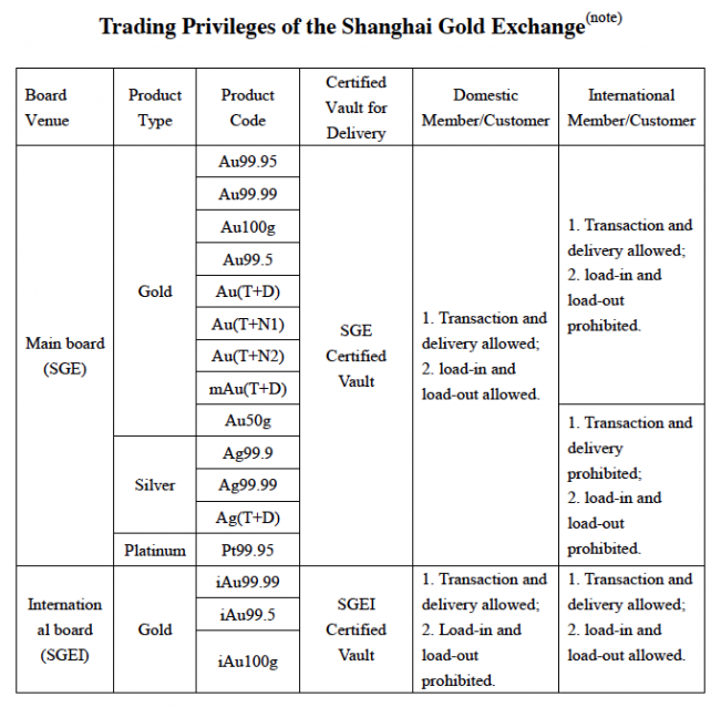 Trading Privileges of the Shanghai Gold Exchange