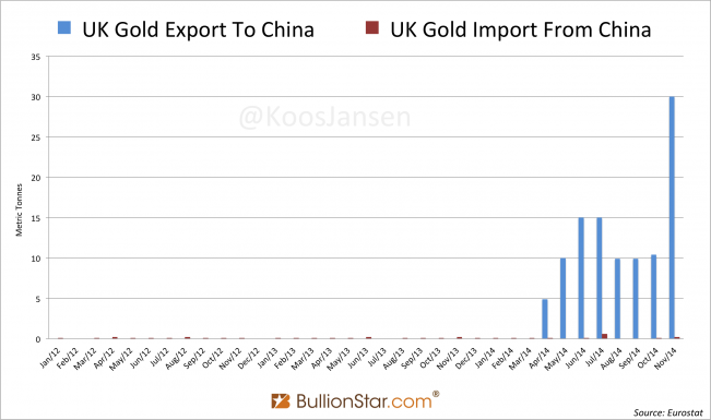 UK - China Gold Trade 2012 - November 2014