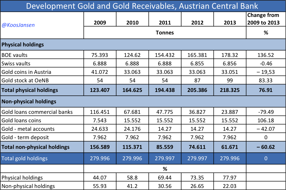 Austria official gold reserves 2009 - 2013