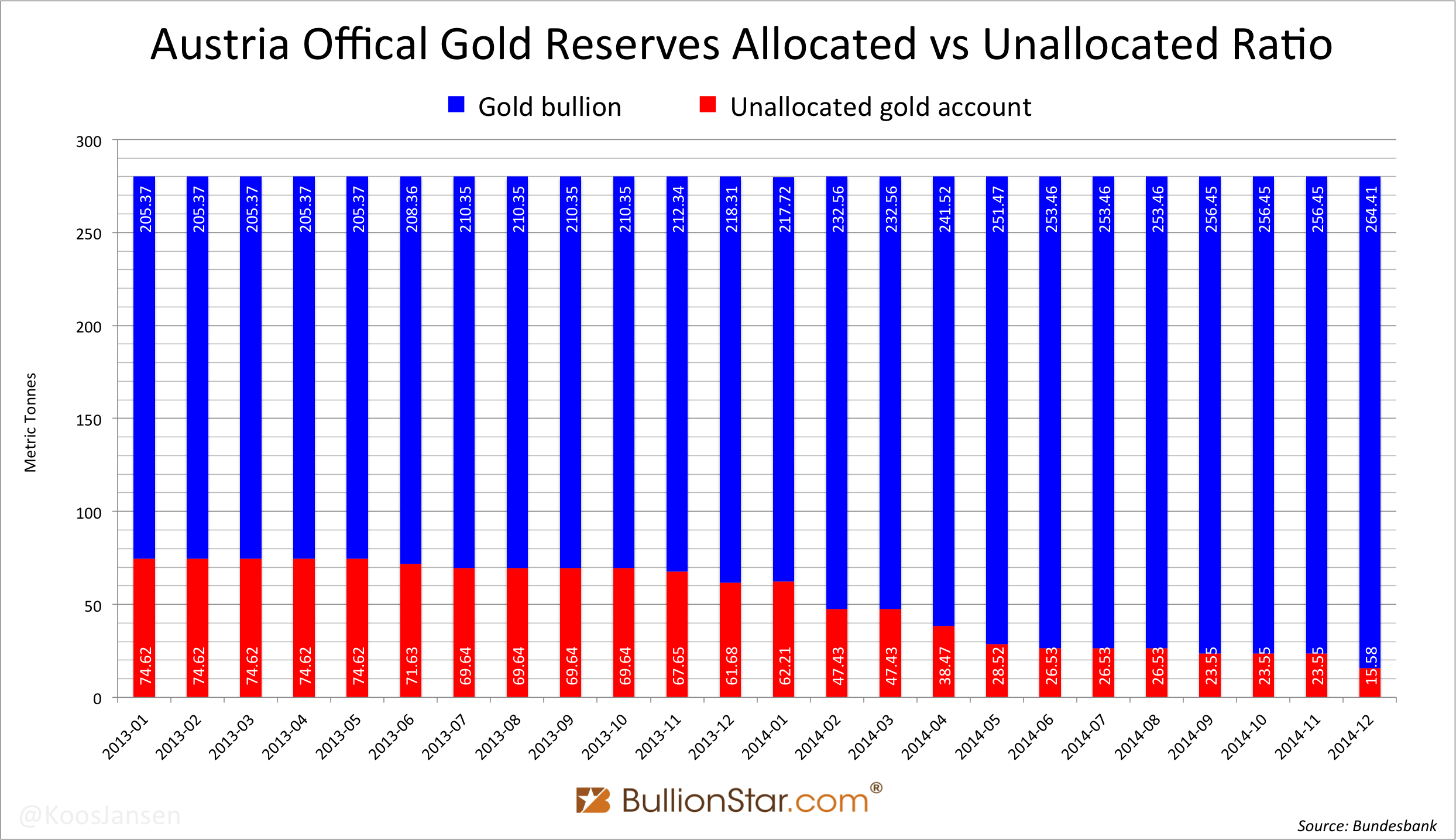 Austria official gold reserves allocated vs unallocated ratio