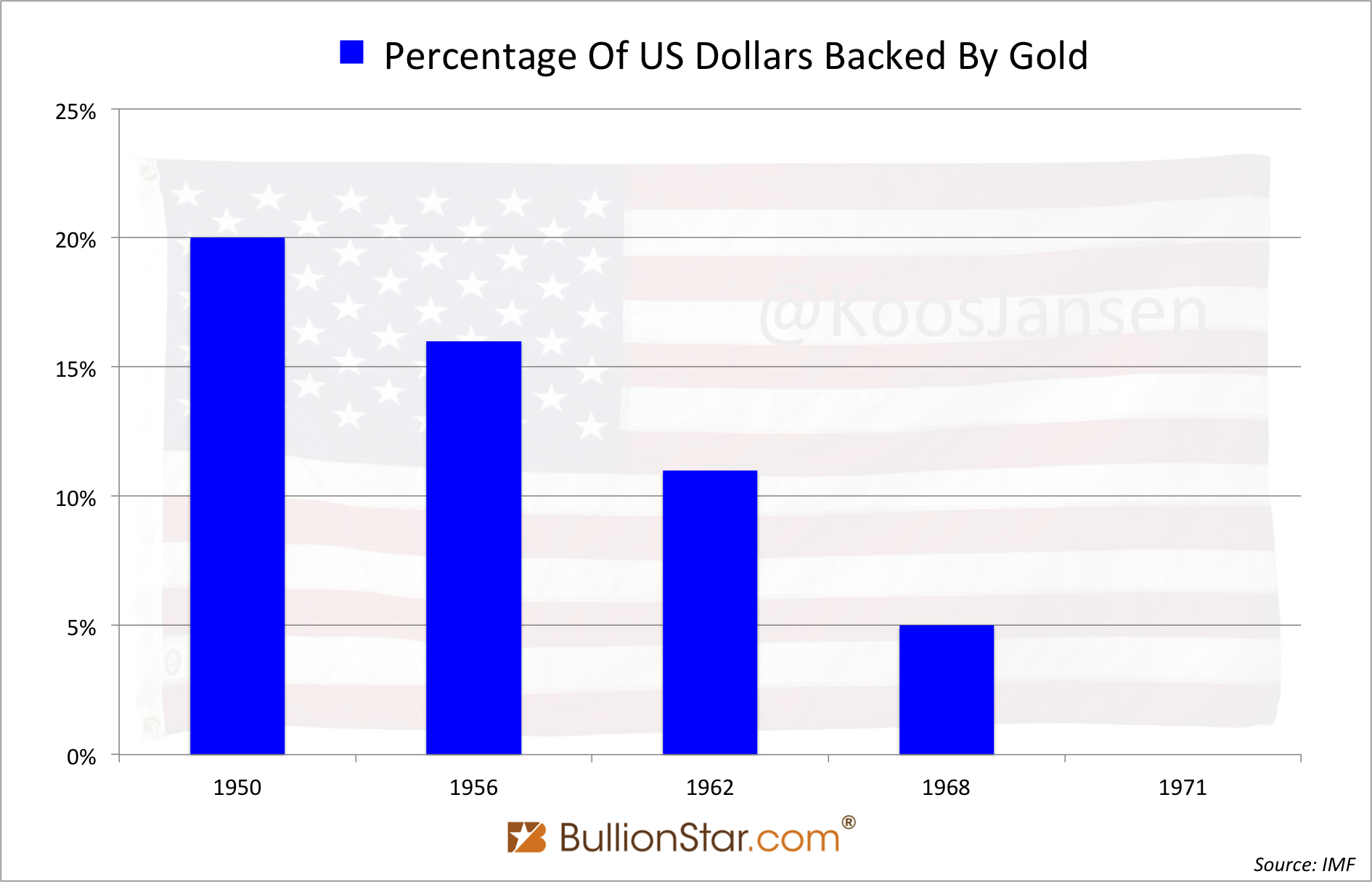 Dollars backed by gold 1971