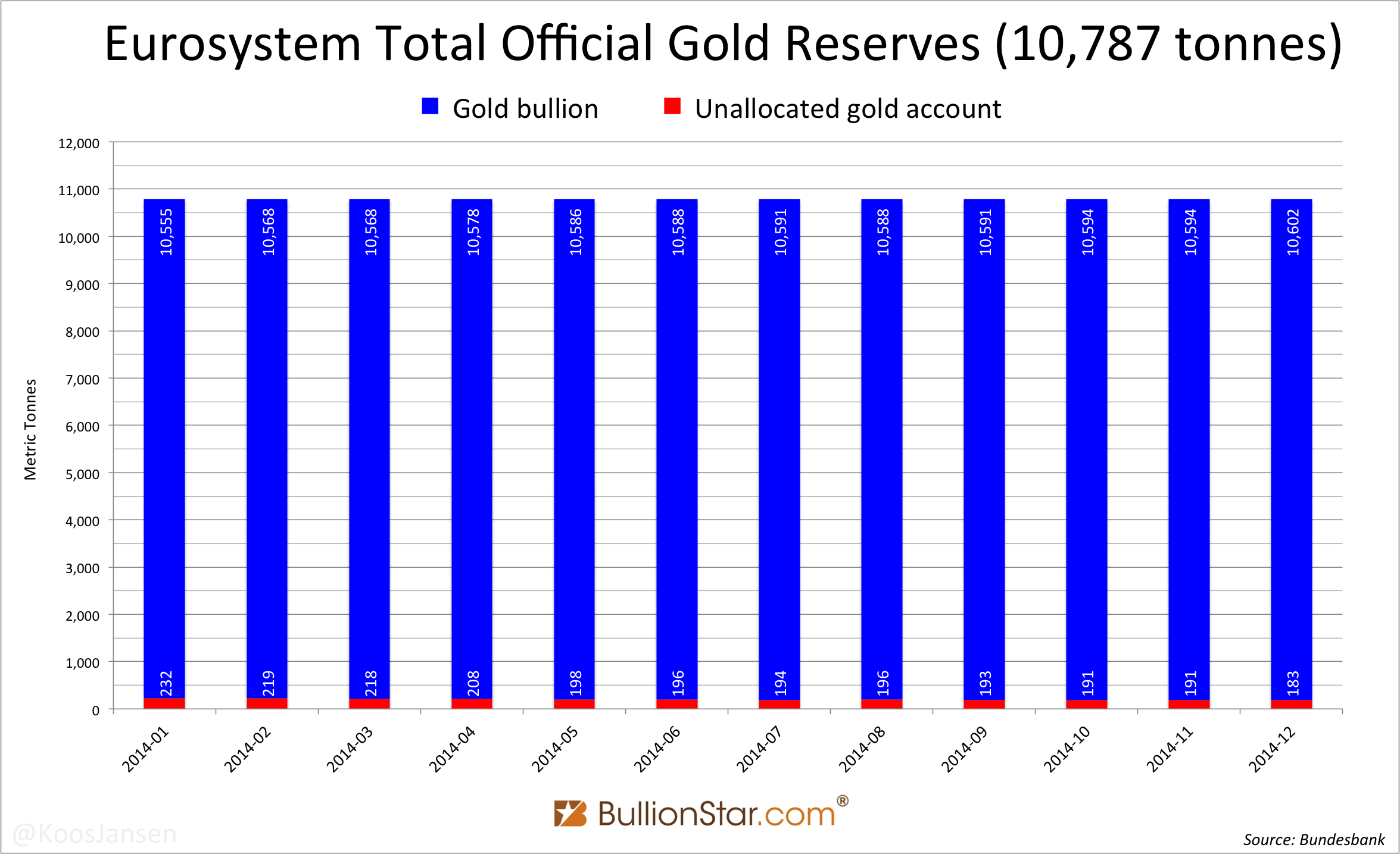Eurosystem Official Gold Reserves Allocation, December 2014