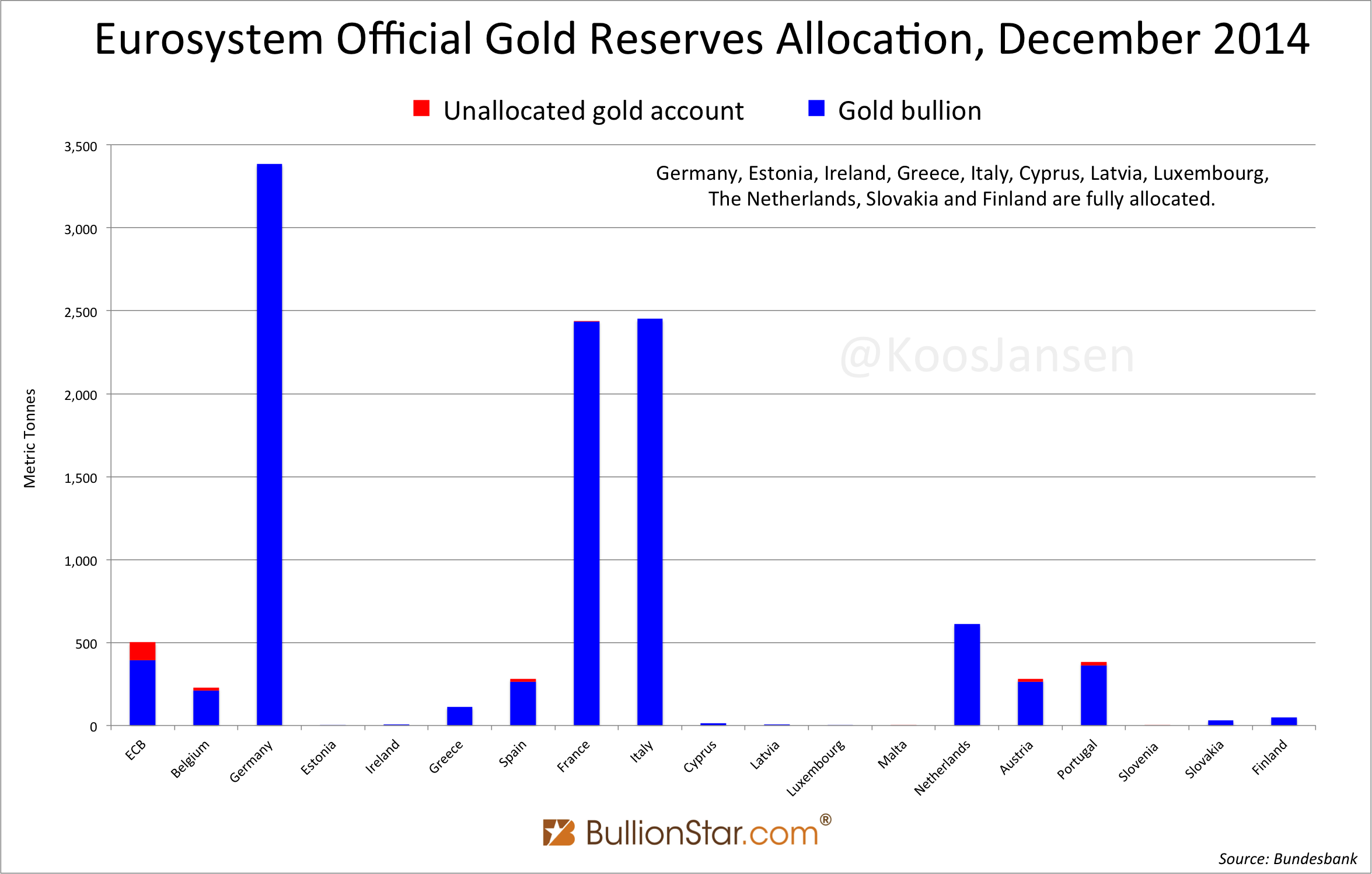 Eurosystem Official Gold Reserves Allocation December 2014