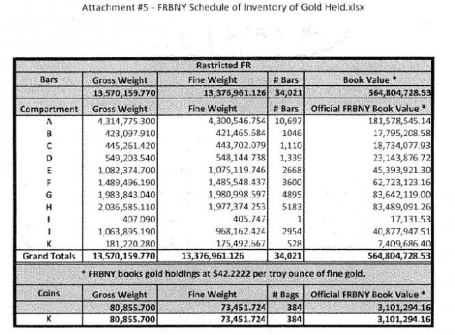 FRBNY - Schedule of Inventory of Gold Held by US Treasury at FRBNY - New