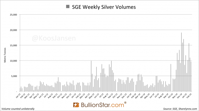 Shanghai Gold Exchange SGE weekly silver volume