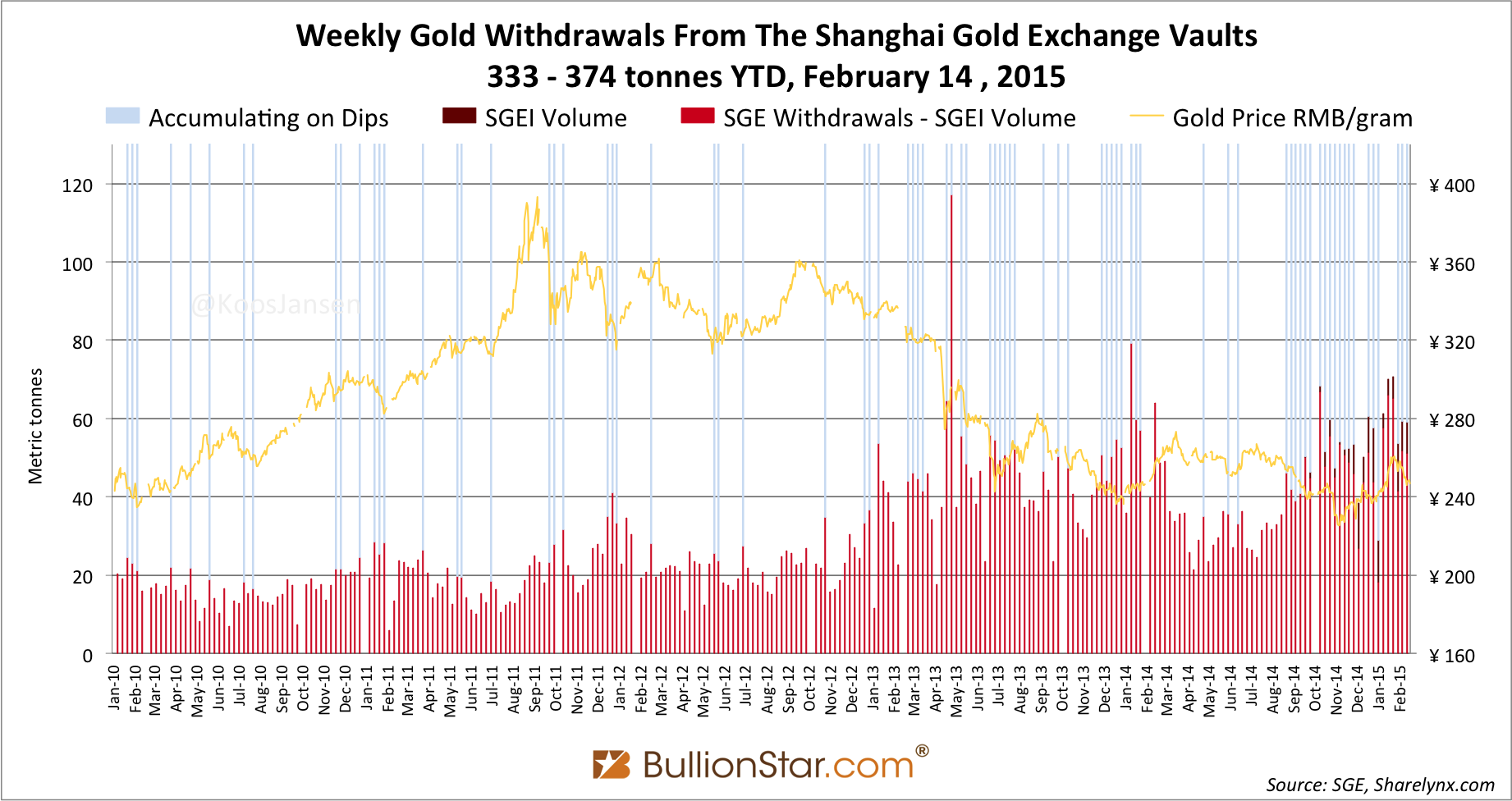 SGE Withdrawals 59t in week 6, YTD 374t: Chinese Gold Soap Extended Another Season