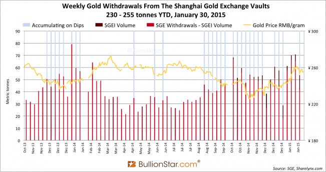 Shanghai Gold Exchange SGE withdrawals delivery only 2014 - 2015 week 4, dips