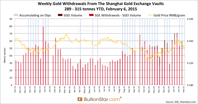 Shanghai Gold Exchange SGE withdrawals delivery only 2014 - 2015 week 5, dips