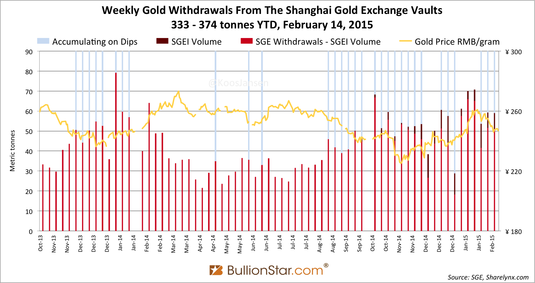 Shanghai Gold Exchange SGE withdrawals delivery only 2014 - 2015 week 6