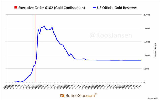 US Official Gold Reserves