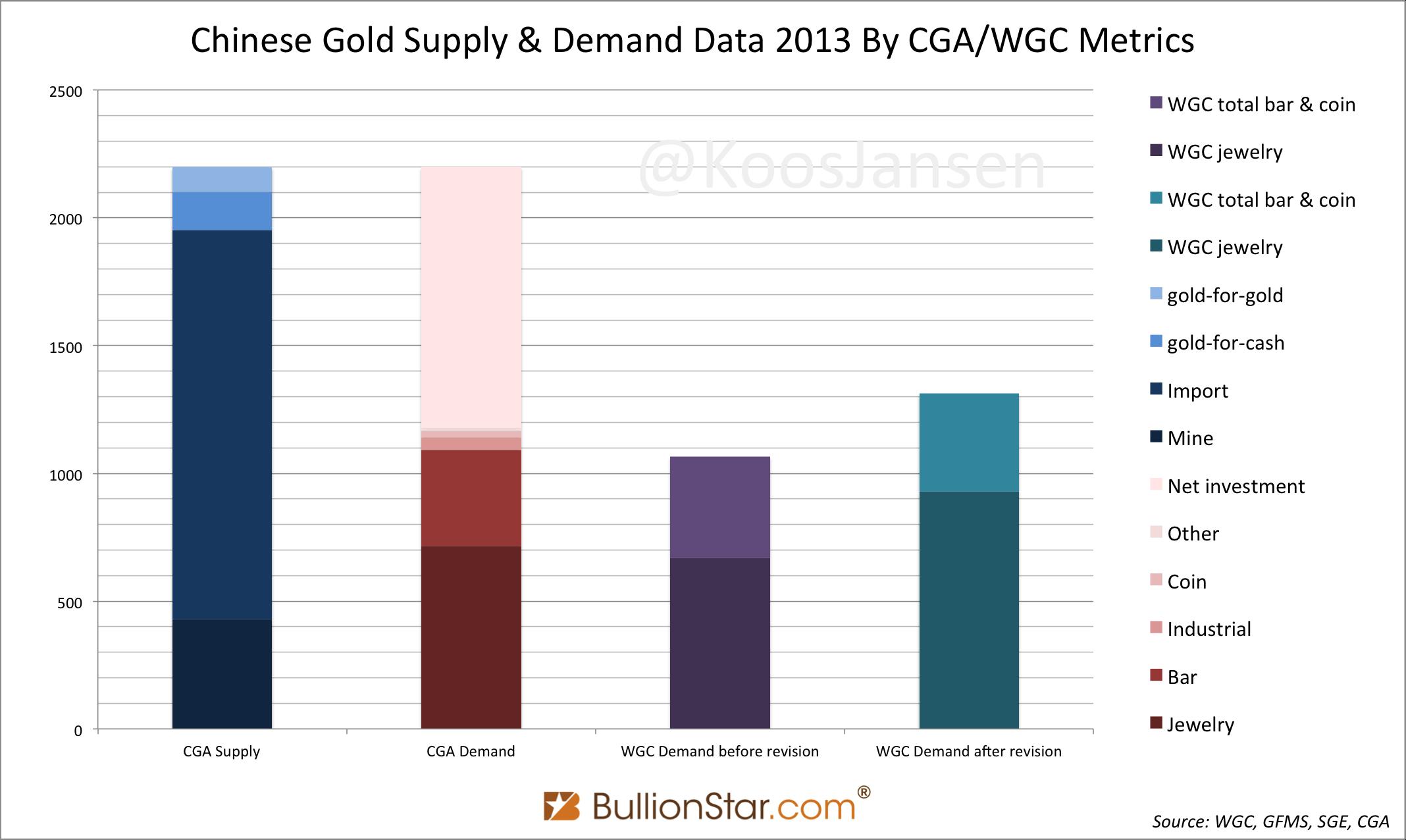 2013 CGA vs WGC