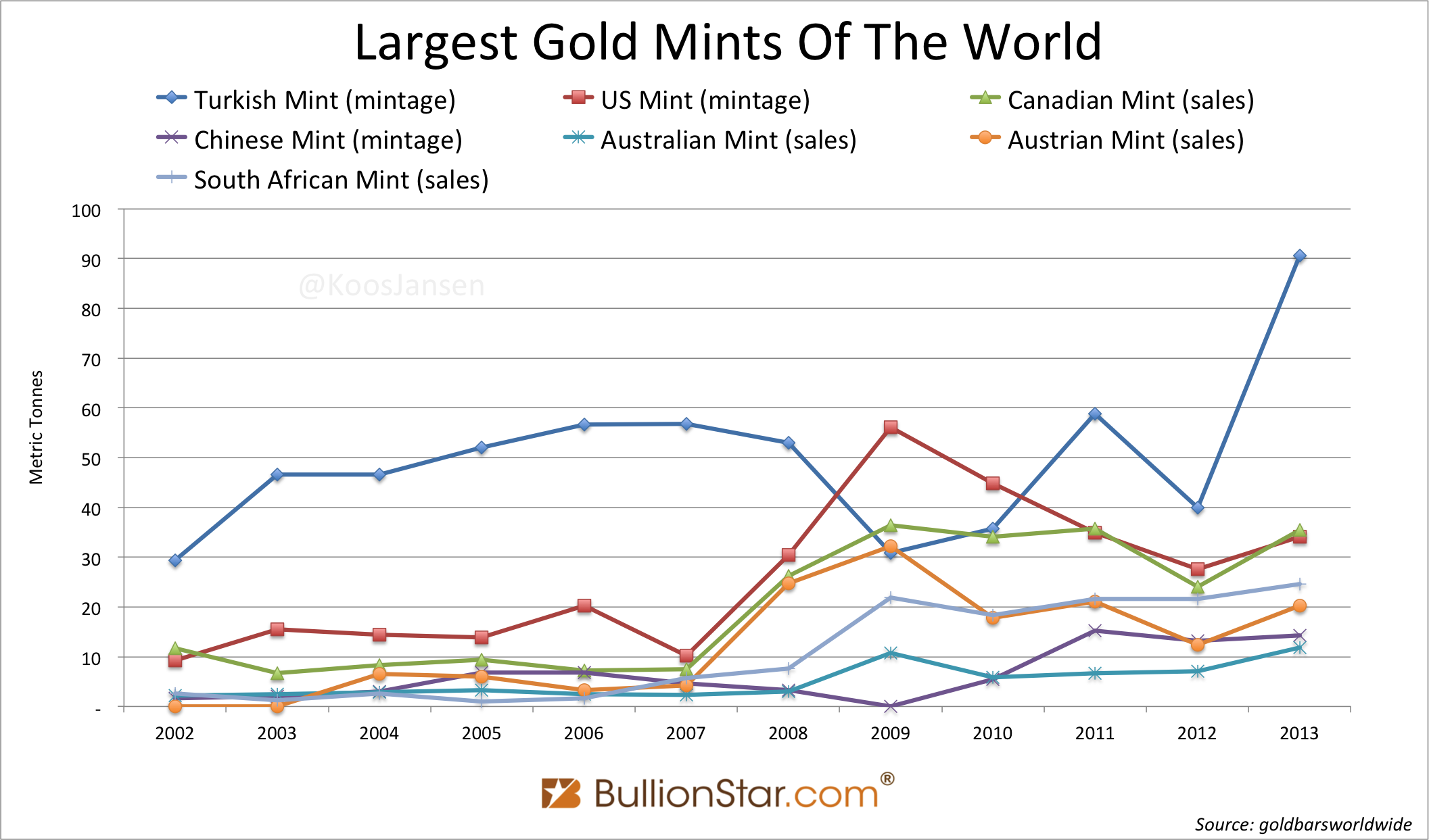 The Largest Gold Mints Of The World