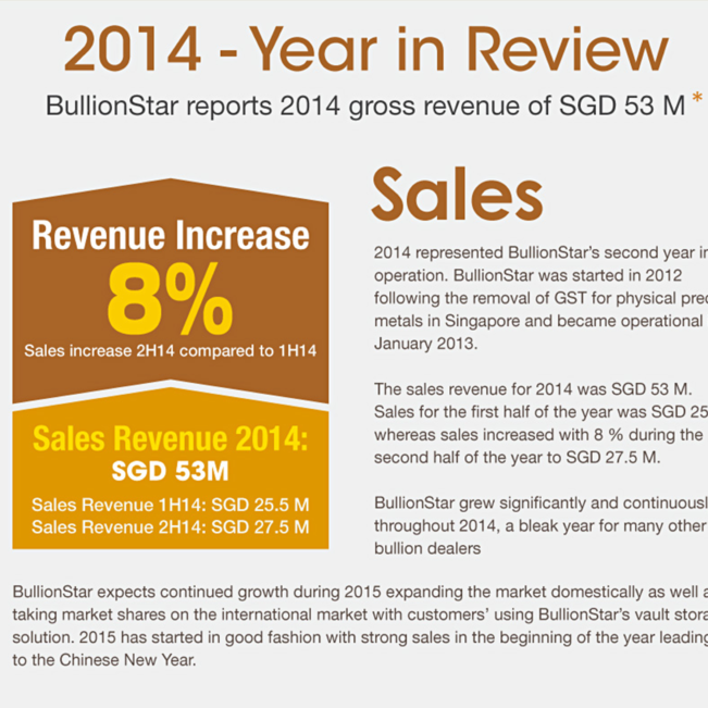BullionStar Financials 2014 – Year in Review