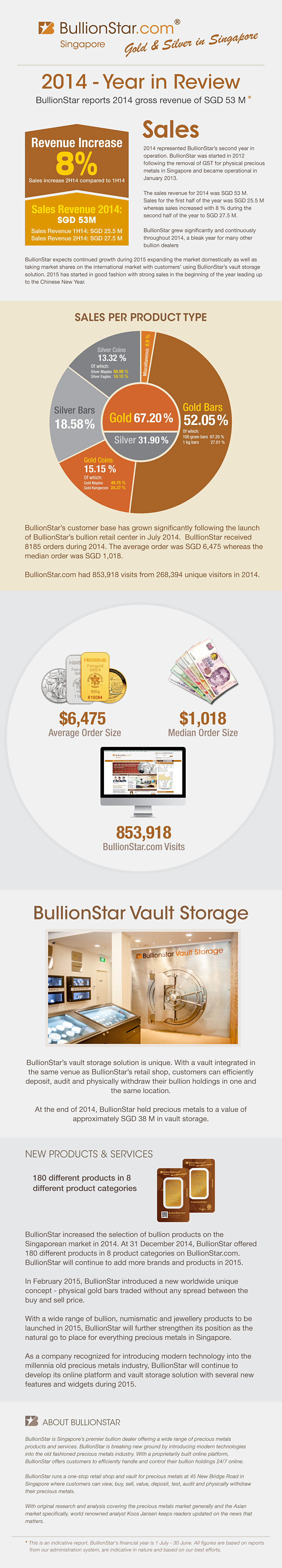 BullionStar Financials 2014 - Year in Review