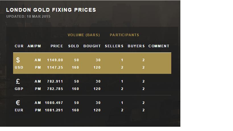 Daily gold fixing prices