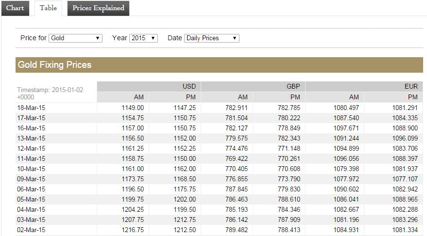 Gold Price data