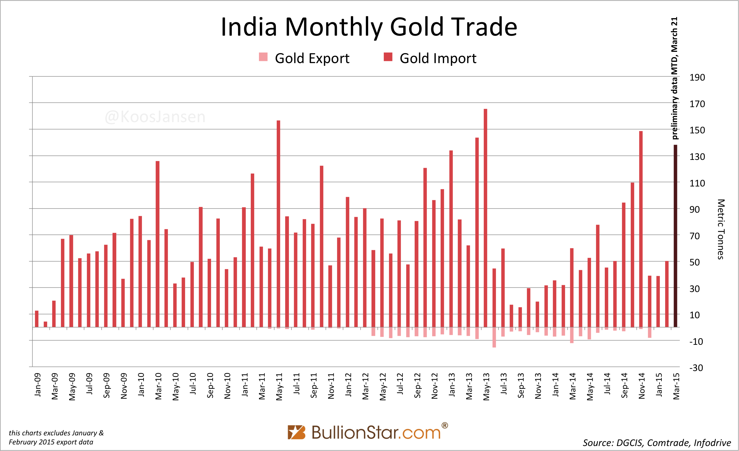Indian Gold Import Exploding In March