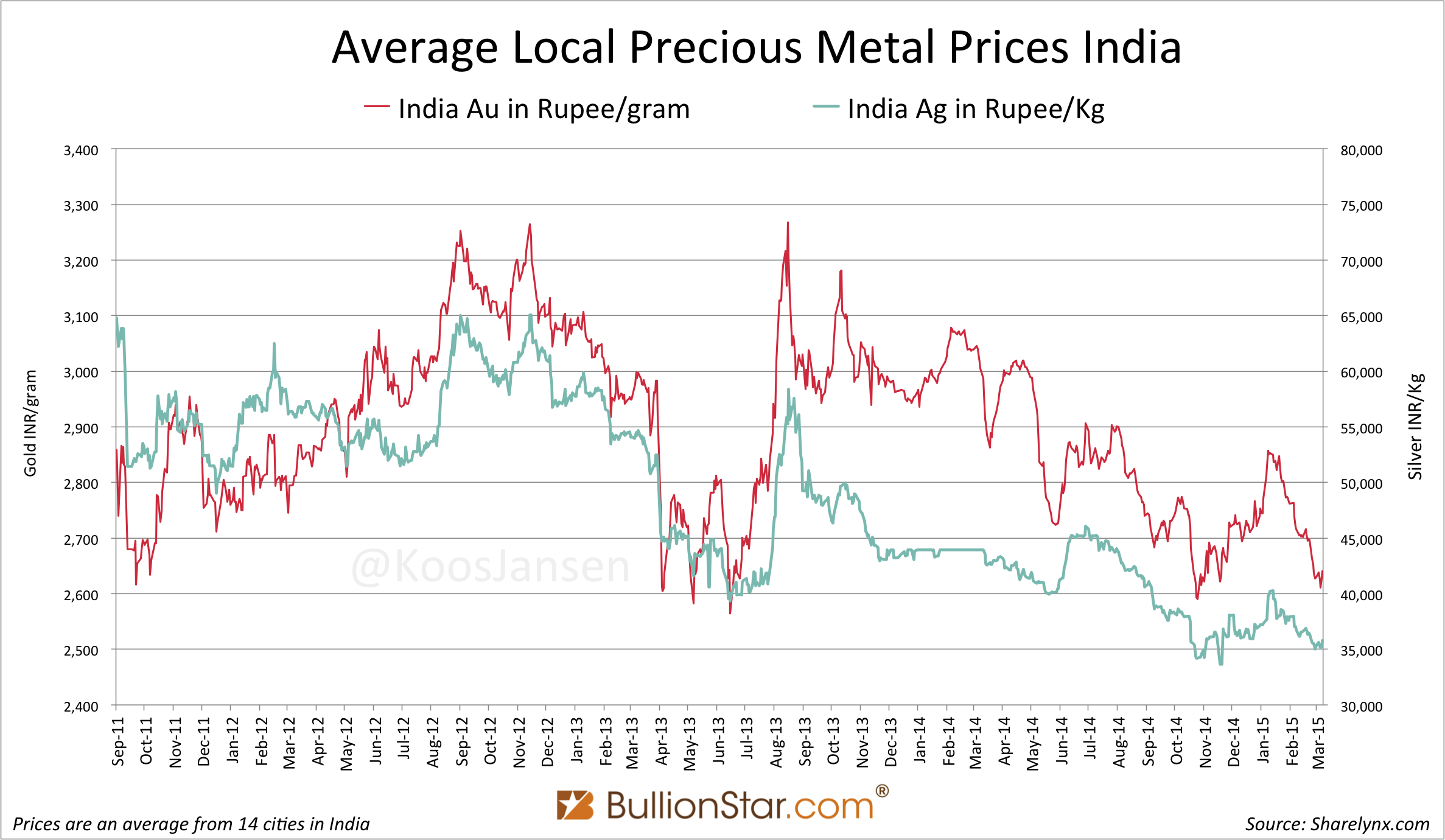 Indian Gold and Silver prices