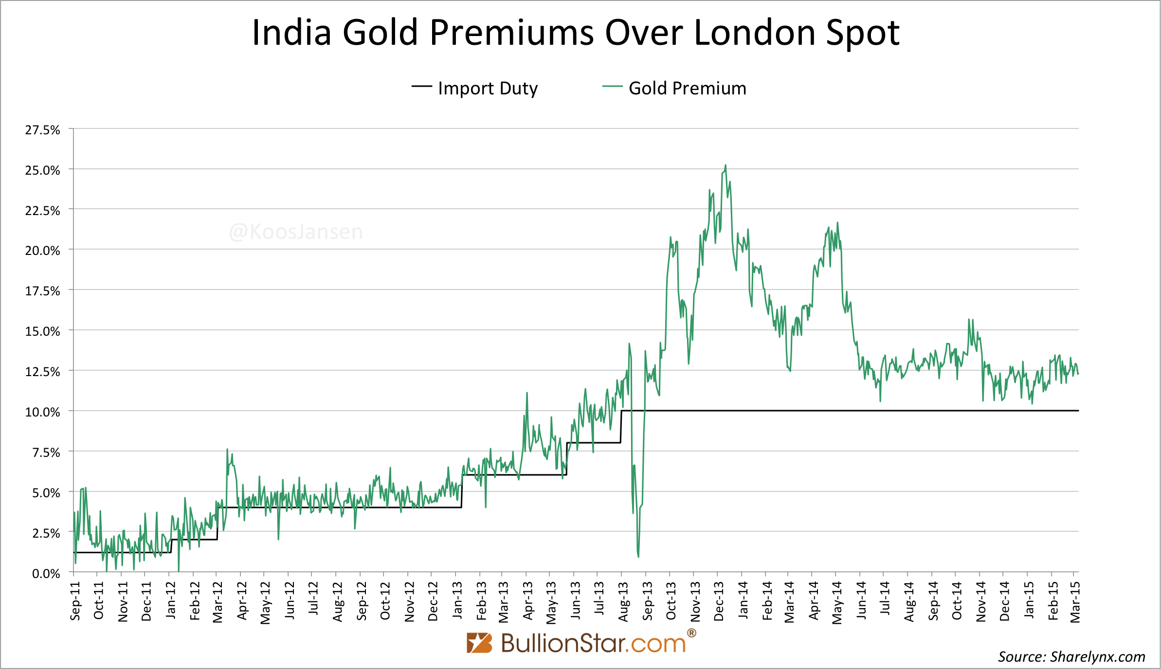 Indian gold Premiums march 2015
