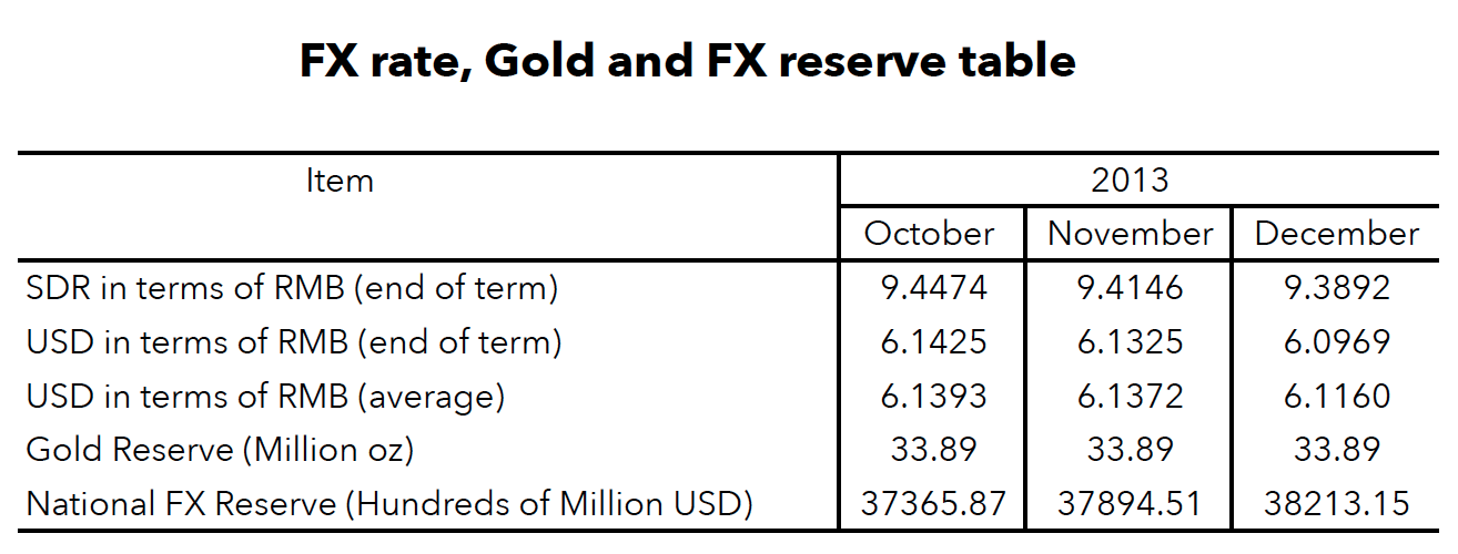 PBOC FX and China Gold english