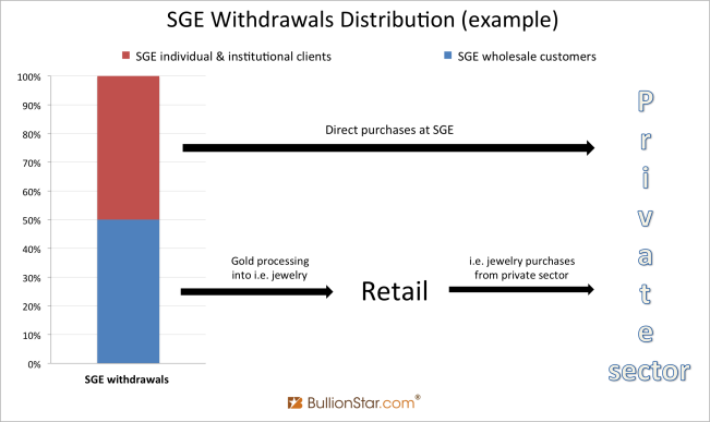 sge-withdrawals-distribution-example