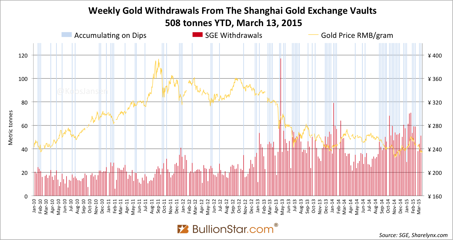 Shanghai Gold Exchange SGE withdrawals delivery 2015 week 10 dips