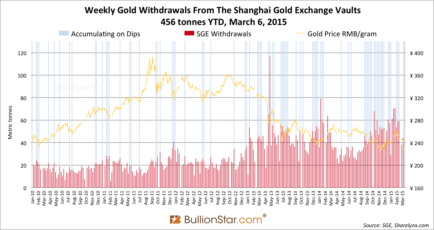 Shanghai Gold Exchange SGE withdrawals delivery 2015 week 9 dips