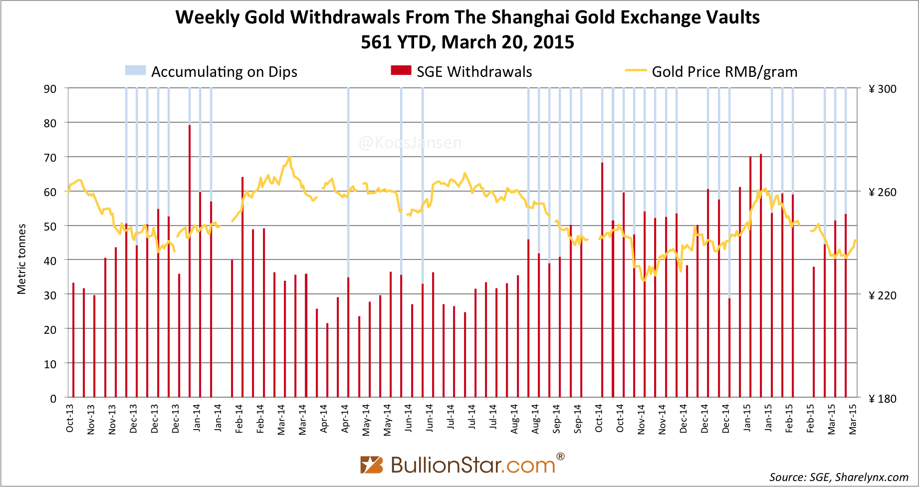 Shanghai Gold Exchange SGE withdrawals delivery only 2014 - 2015 week 11