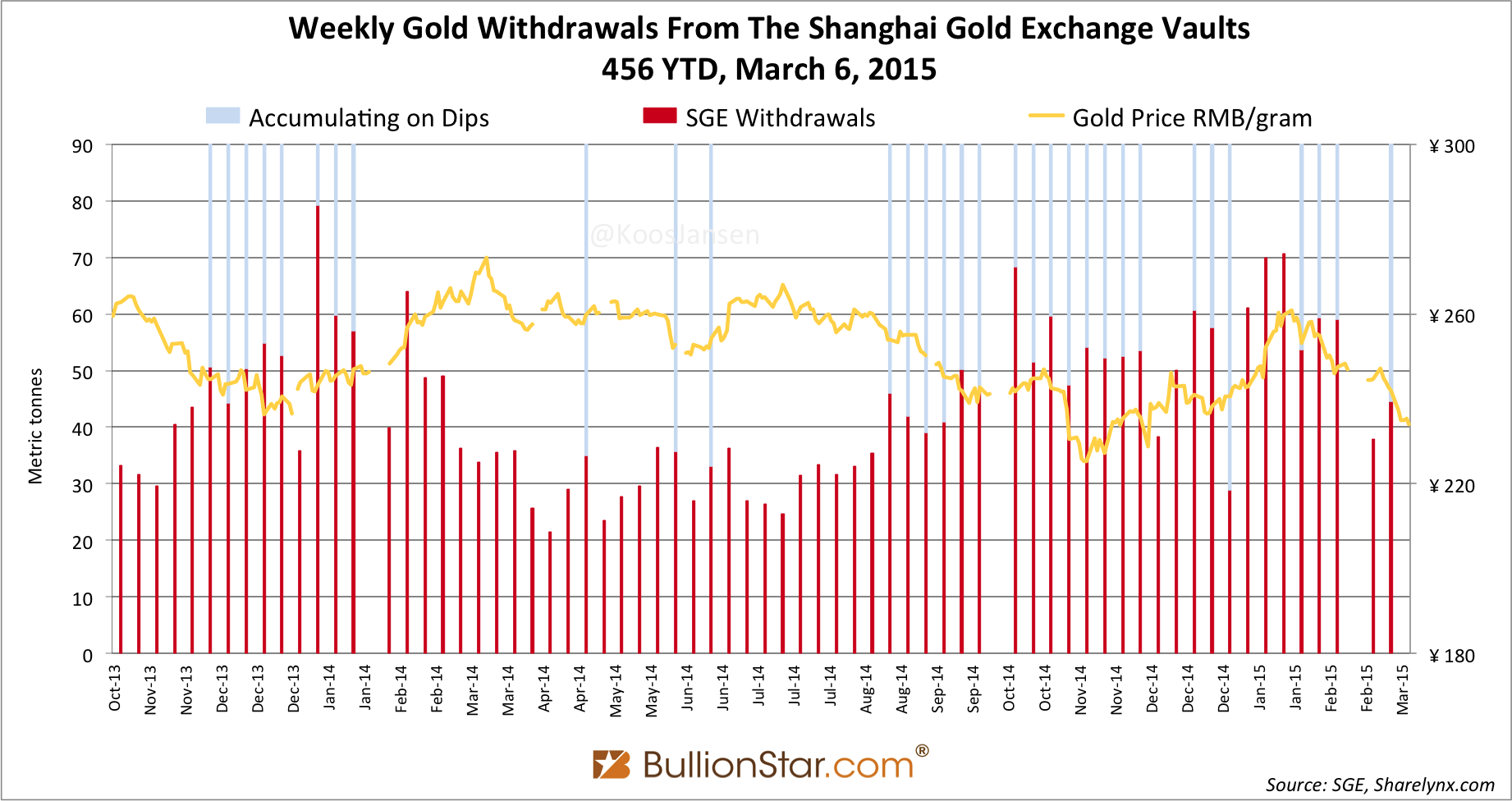 Shanghai Gold Exchange SGE withdrawals delivery only 2014 - 2015 week 9