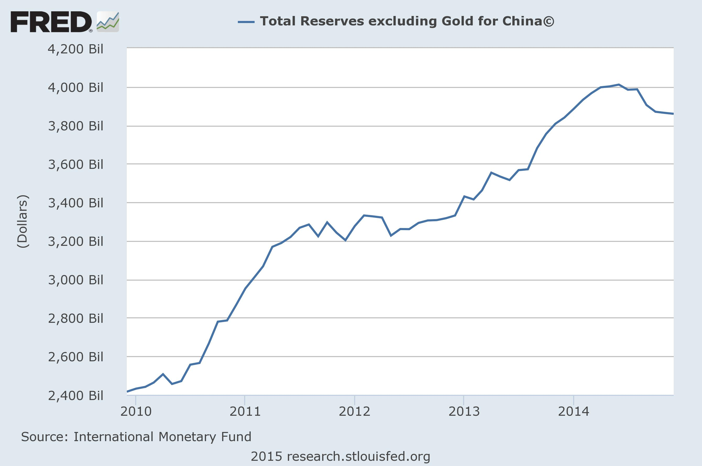 Total Reserves China excluding gold
