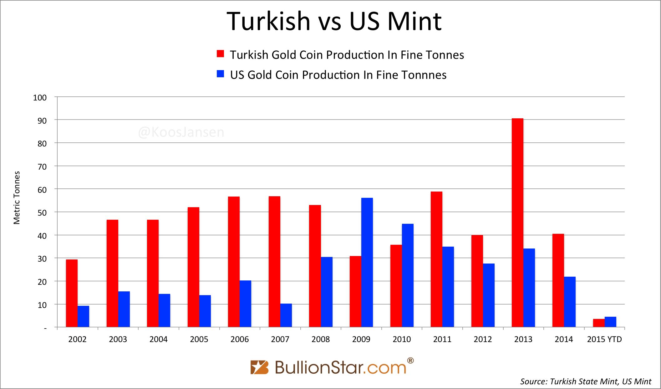 Turkish vs US Mint 2002 - 2015 ytd