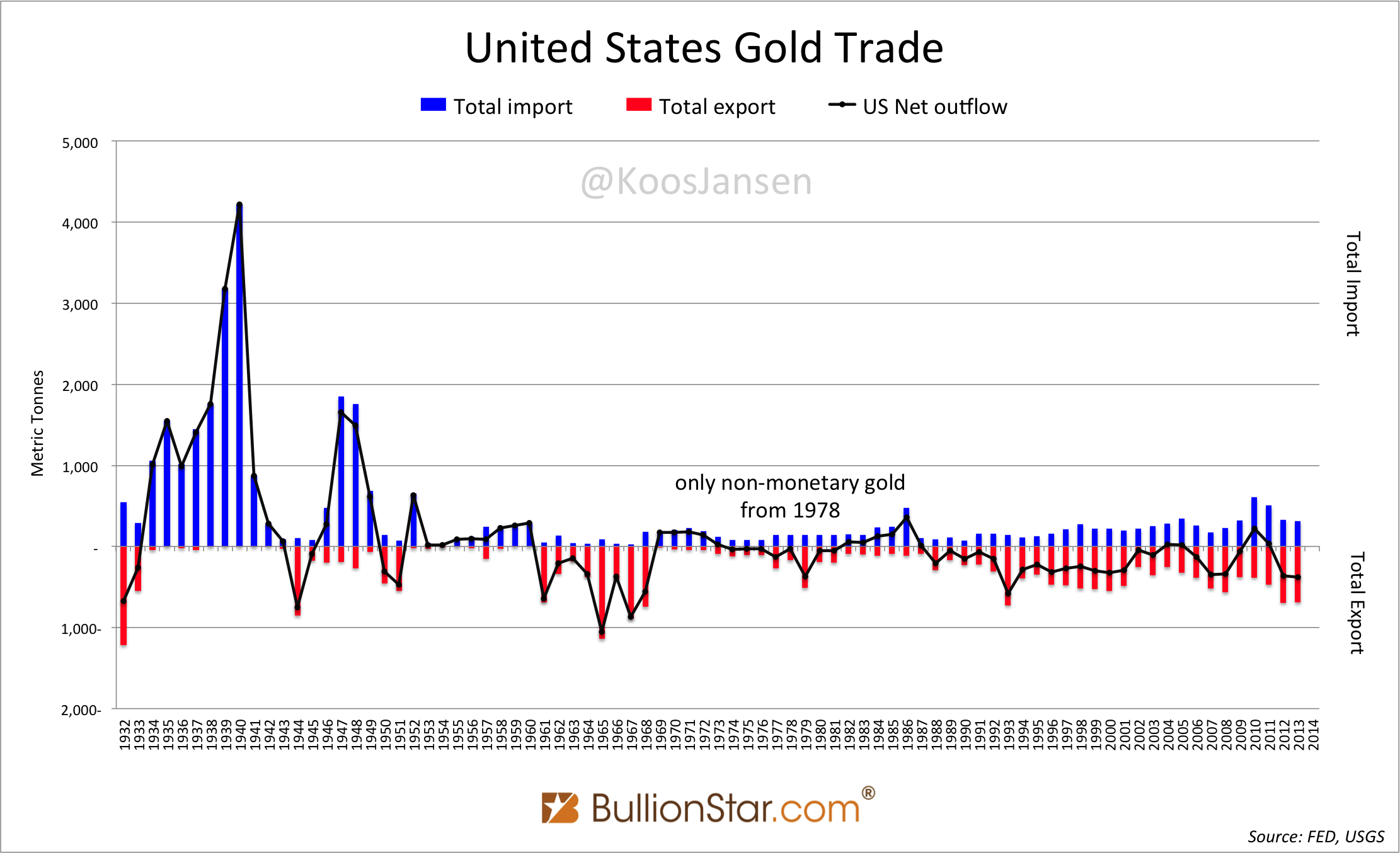 US gold trade 1932 - 2014