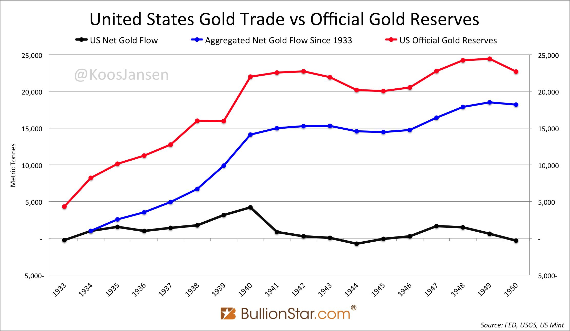 United States Gold Trade vs Official Gold Reserves