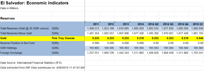 IMF gold reserve data for El Salvador excel 2