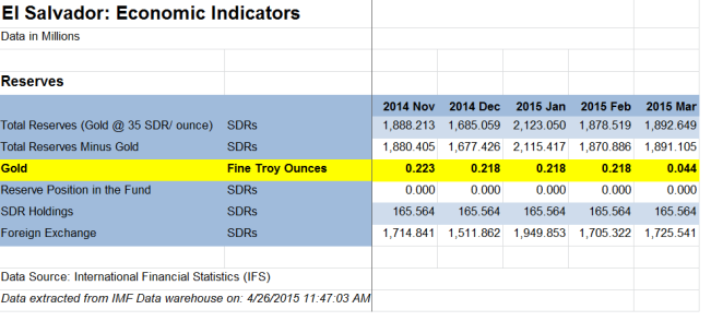 IMF gold reserve data for El Salvador excel