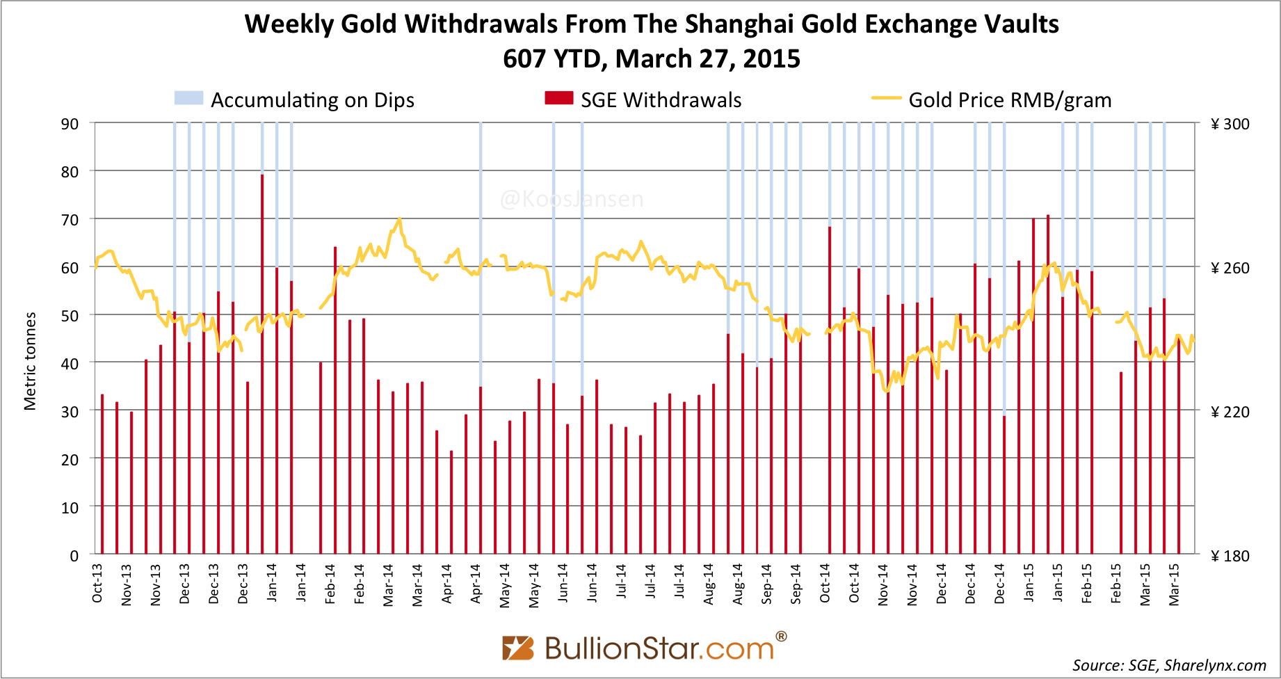Shanghai Gold Exchange SGE withdrawals delivery only 2014 - 2015 week 12 x