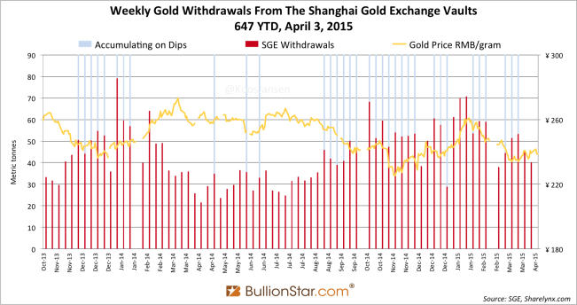 Shanghai Gold Exchange SGE withdrawals delivery only 2014 - 2015 week 13