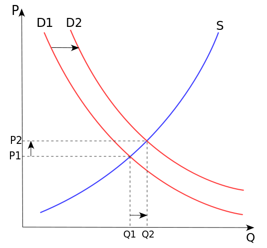 Supply Demand curves